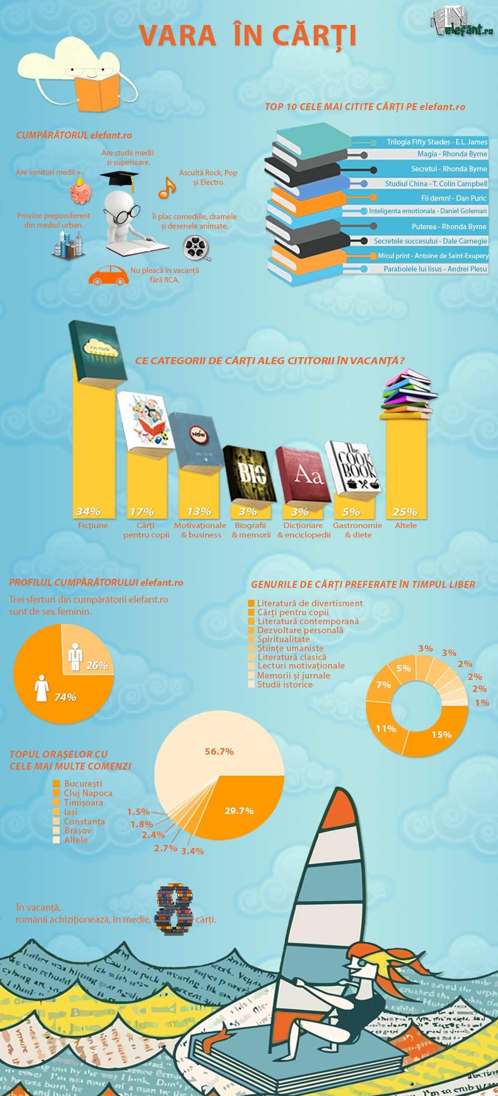 Infografic_elefant.ro